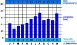 Denmark climate precipitation